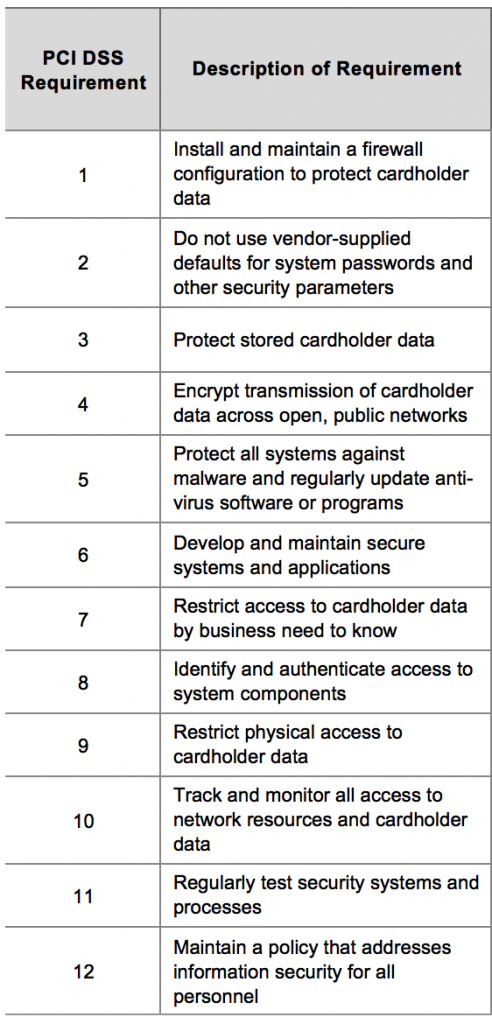 PCI-DSS Standards